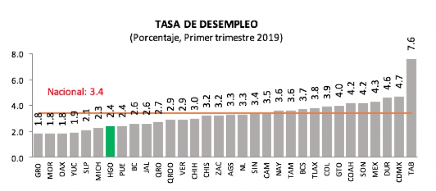 A LA BAJA, DESEMPLEO EN HIDALGO; REPORTA INEGI EN EL 1ER TRIMESTRE DEL AÑO