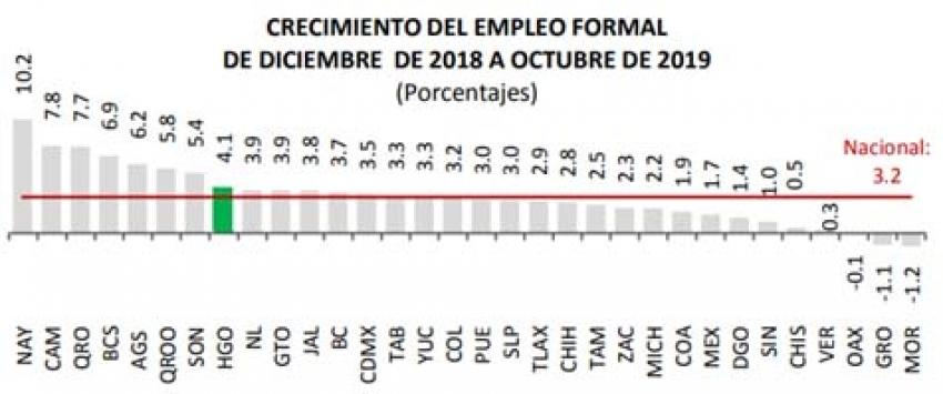 HIDALGO ES 1ER LUGAR NACIONAL CON MÁS REDUCCIÓN DE DESEMPLEO; EL IMSS CONFIRMA QUE EN OCTUBRE SE CREARON 1,300 NUEVOS EMPLEOS